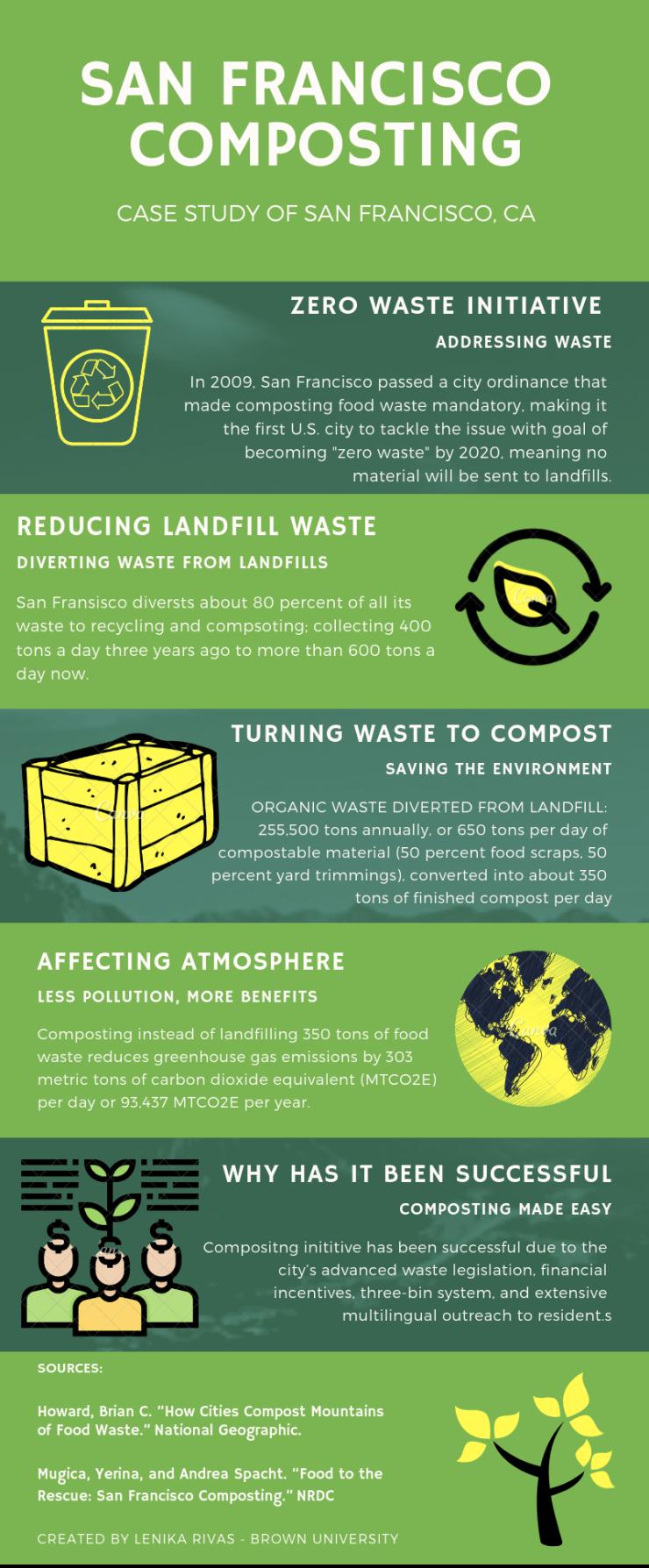 San fransicso composting
